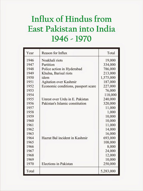 influx-of-hindus-from-east-pakistan